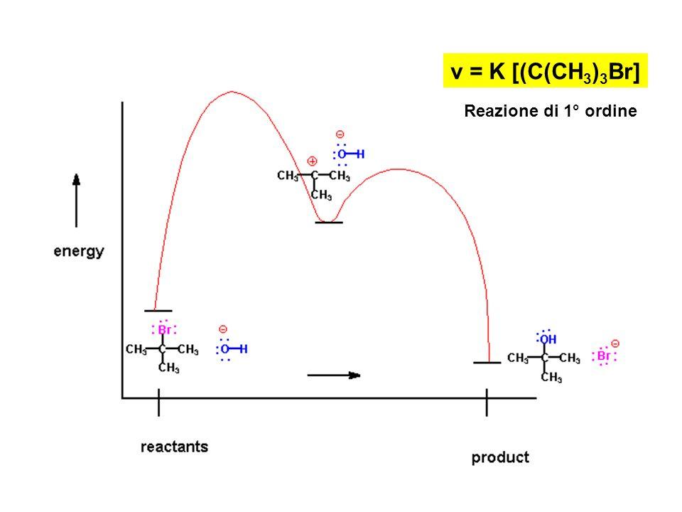 v = K [(C(CH3)3Br] Reazione di 1° ordine